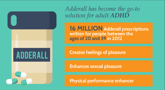 Facts About Adderall abuse